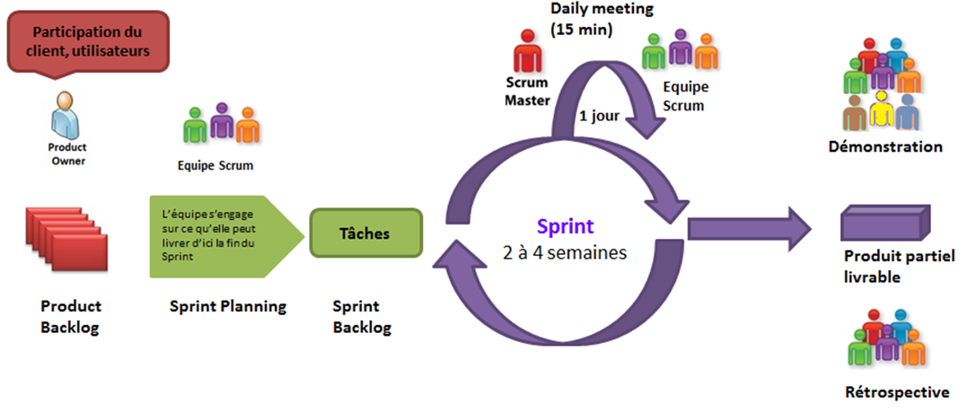 Agile software development scrum sprint backlog nepalkindl for Sdlc vs scrum